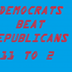 DEMS BEAT REPUBLICANS 11-2